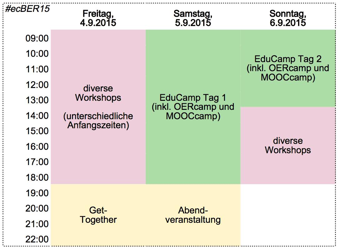 Struktur des Wochenendes rund um das #ecBER15