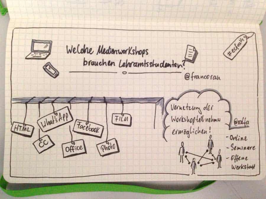 Sketchnote zur Session