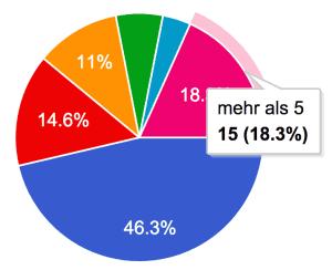 EduCamp Berlin Statistik
